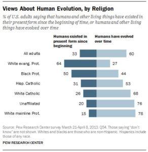 evo religion